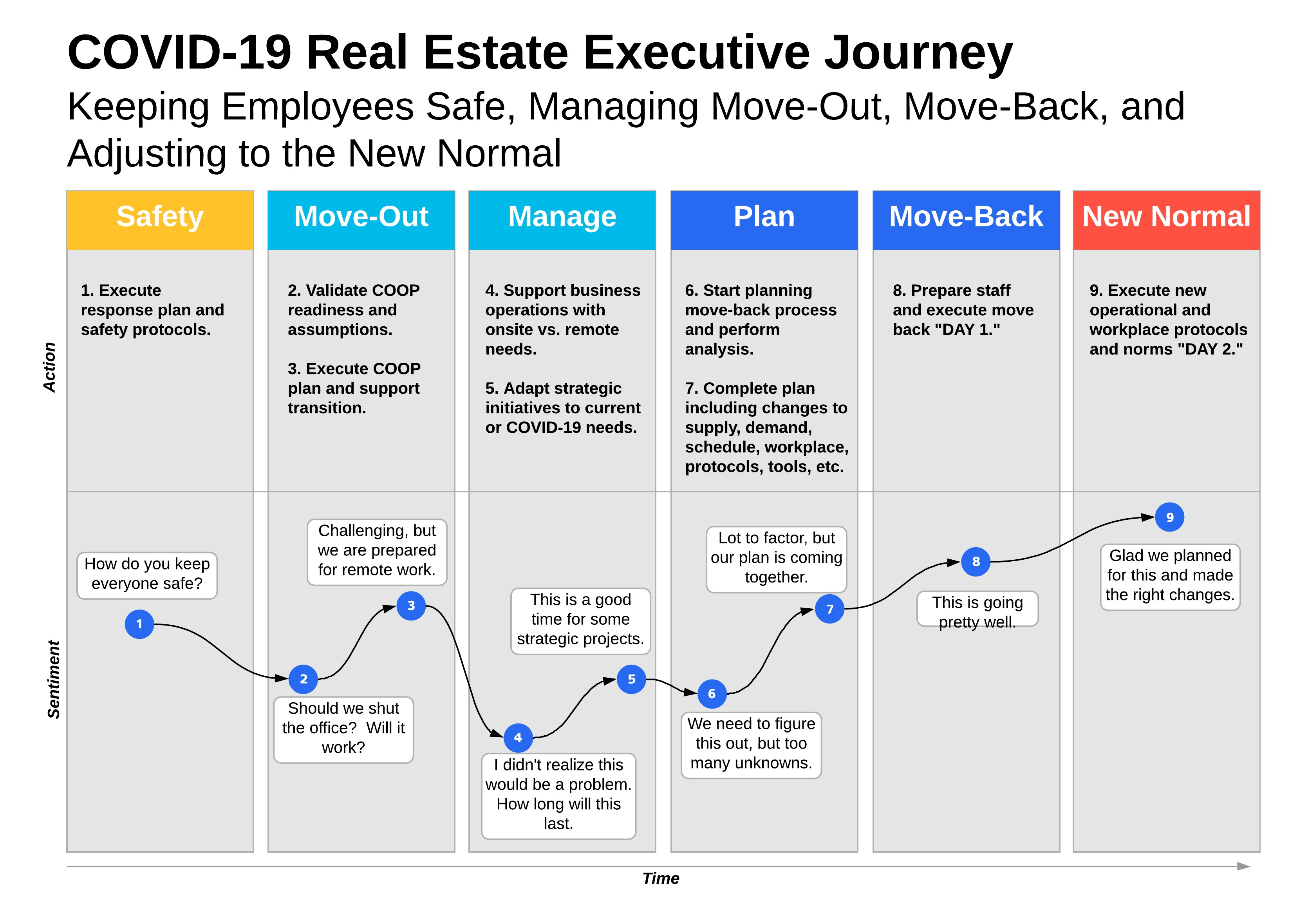 COVID-19 Real Estate Executive Journey